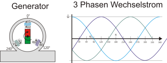 drei Phasen Generator Prinzip