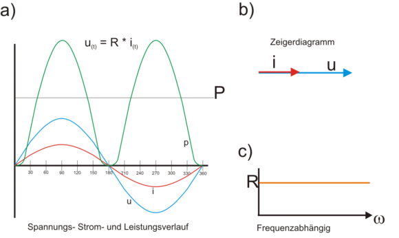 Zeigerdiagramm und STromverlauf R-Last