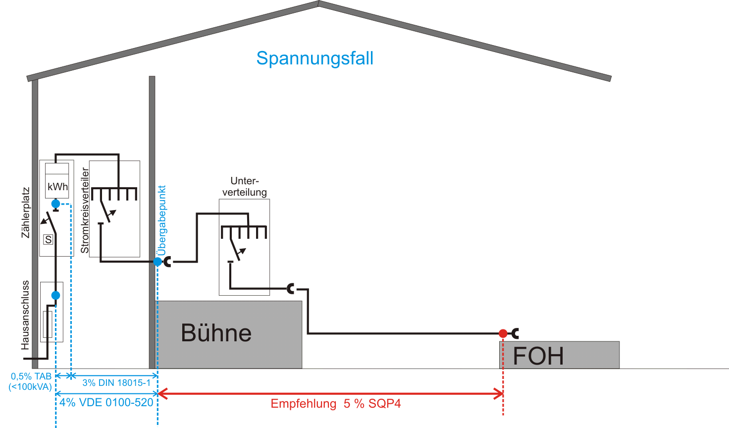 Spannungsfall SQ P4 interessant (Mobile Elektrische Anlagen in der Veranstaltungstechnik)