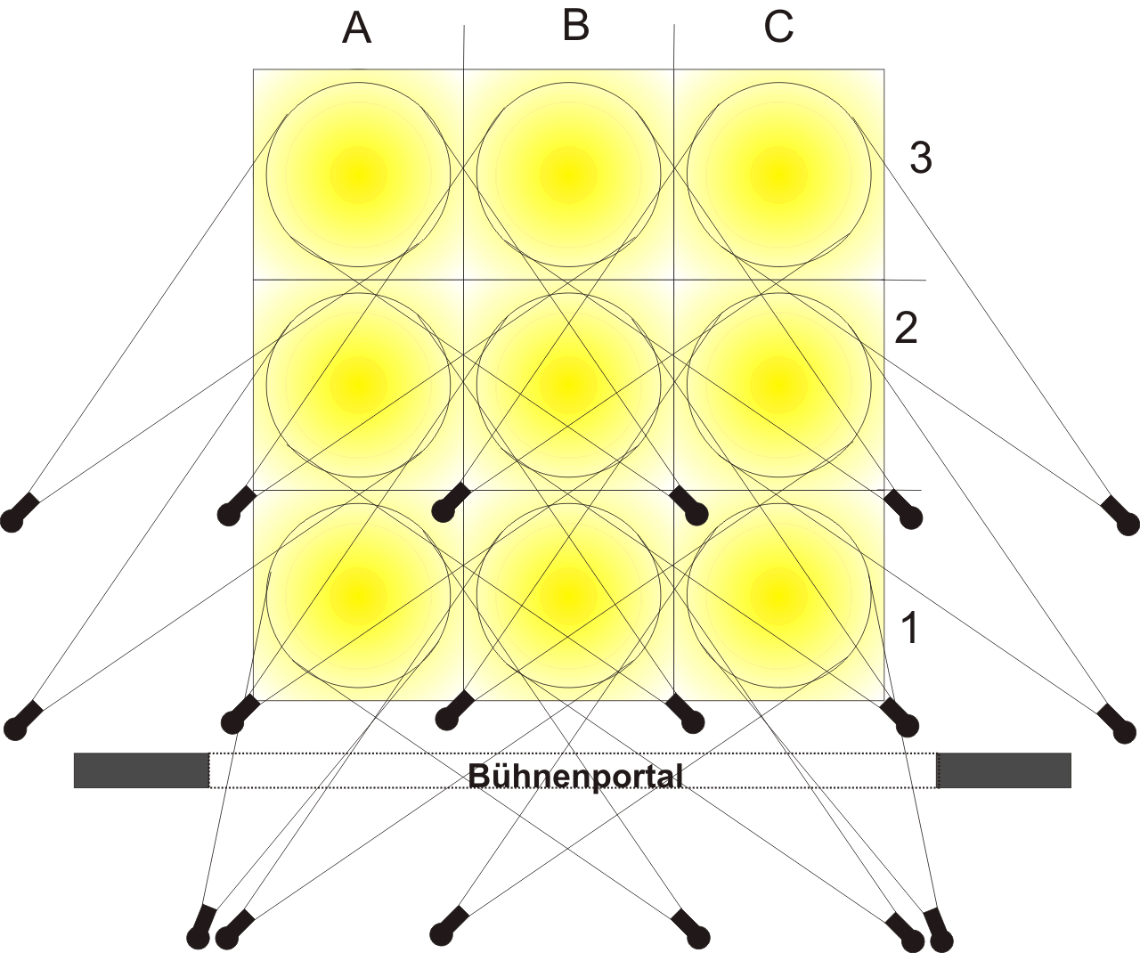 Aufteilung der Fläche in Lichtareale