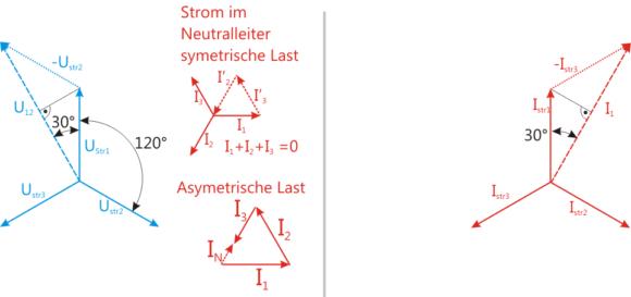 Zeigerdiagramm