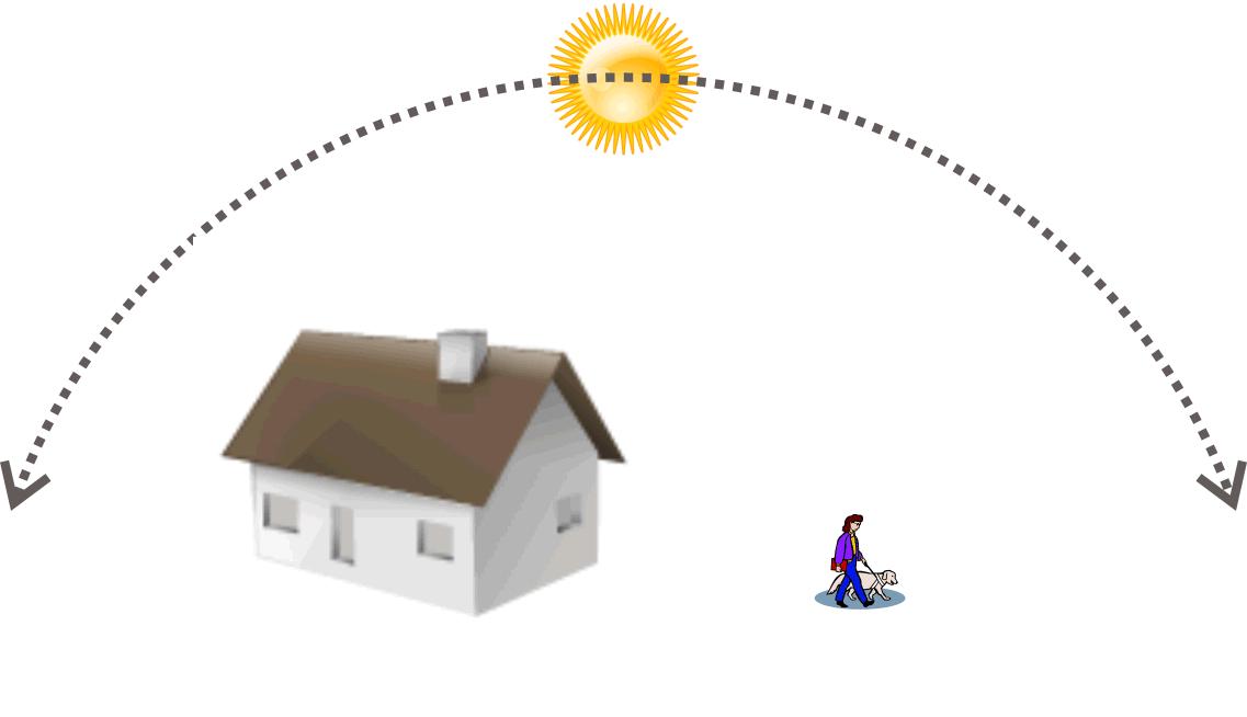 Der Verlauf der Sonne und die Seh gewohnheit